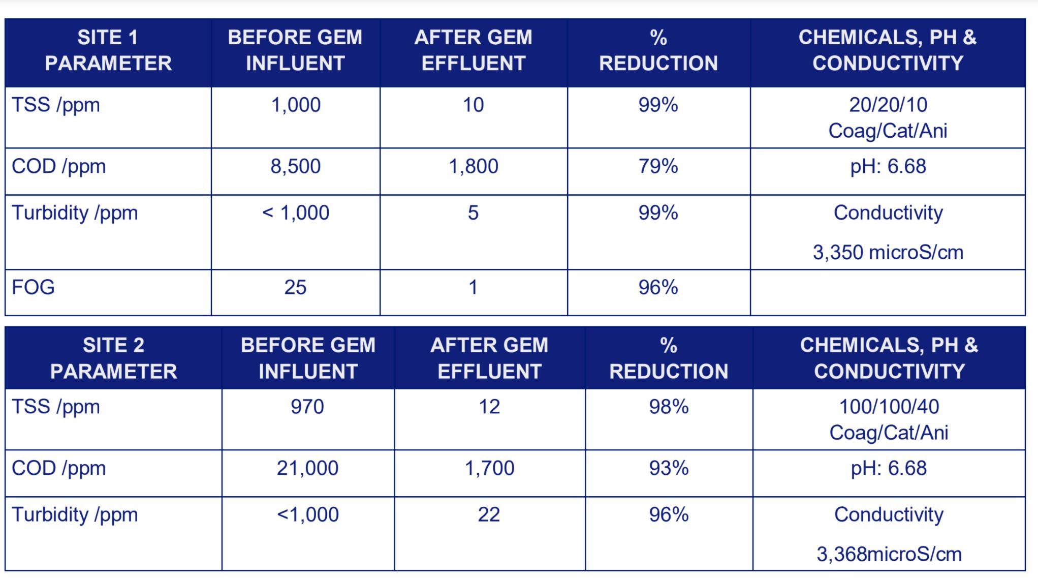 Aluminum Can Contaminant Reduction