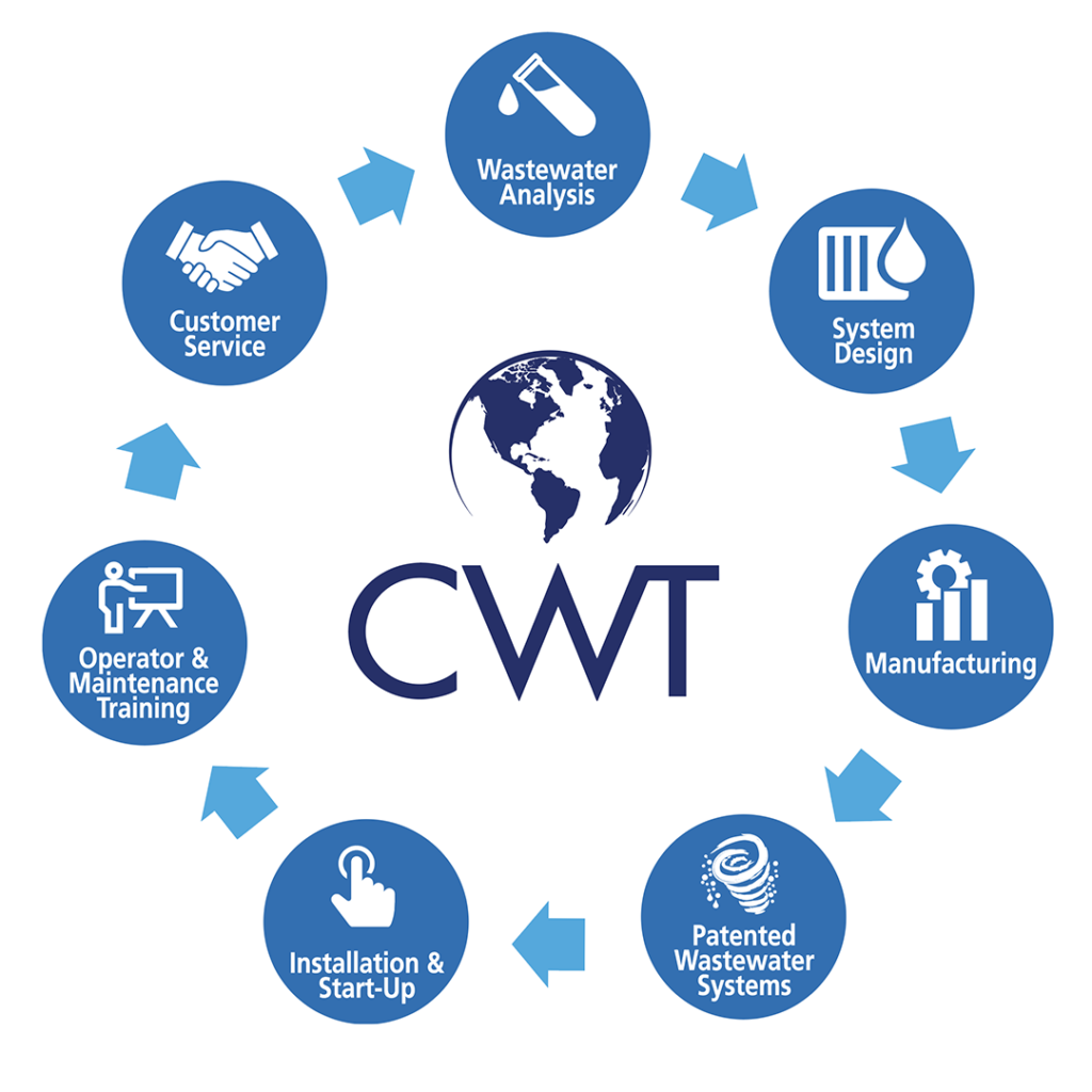 Clean Water Technology Wastewater Services Process