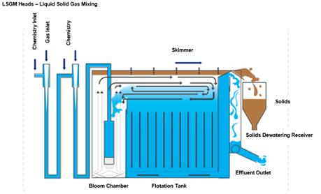 Design of GEM System - Better waste removal than DAF